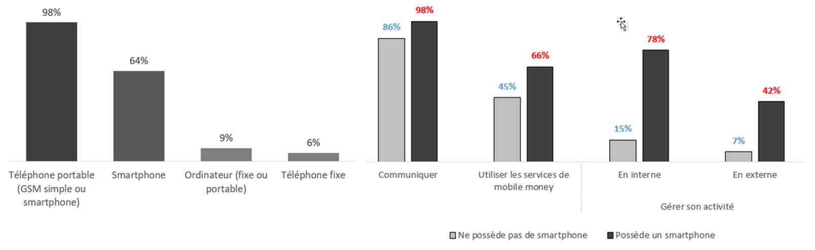 Figure 1. Taux de possession des outils numériques (gauche) et principaux usages (droite) (n = 500). Source : auteur.